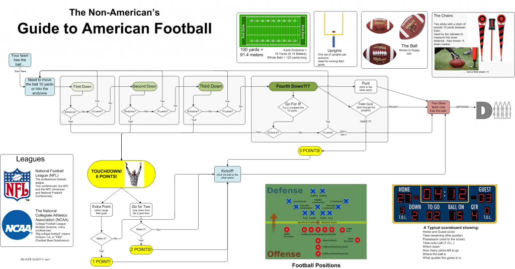 Il bigino del manuale del football
